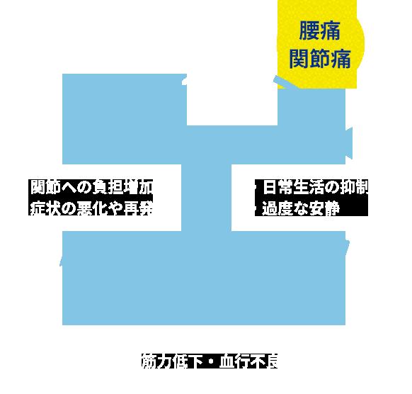 痛みの「悪循環」イメージ